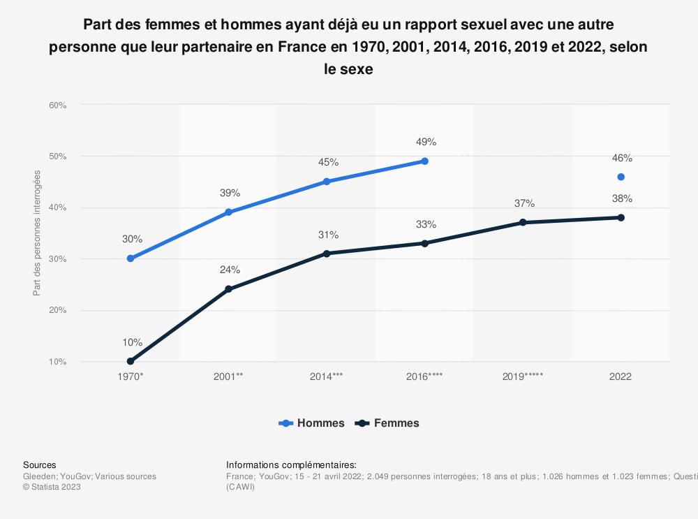 Statistique: Proportion des individus ayant déjà eu un rapport sexuel avec une autre personne que leur partenaire en France en 1970, 2001, 2014, 2016 et 2019, selon le sexe | Statista