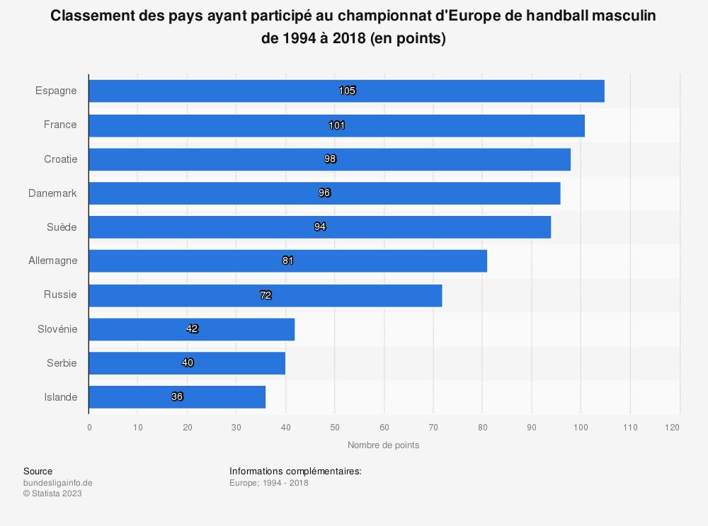 Statistique: Classement des pays ayant participé au championnat d'Europe de handball masculin de 1994 à 2018 (en points) | Statista