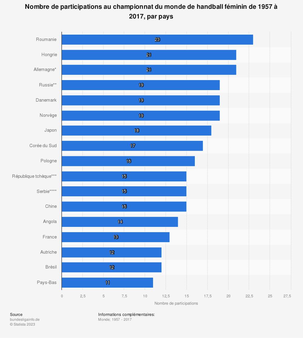 Statistique: Nombre de participations au championnat du monde de handball féminin de 1957 à 2017, par pays | Statista