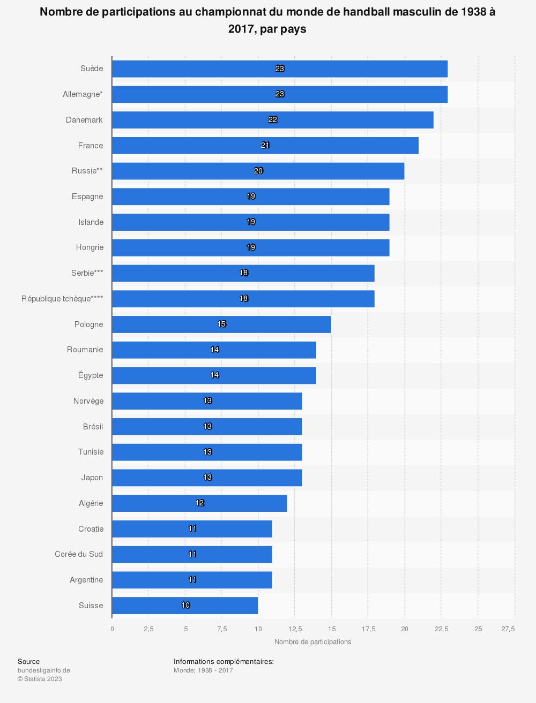 Statistique: Nombre de participations au championnat du monde de handball masculin de 1938 à 2017, par pays | Statista
