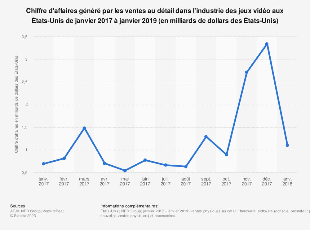 Statistique: Chiffre d'affaires généré par les ventes au détail dans l'industrie des jeux vidéo aux États-Unis de janvier 2017 à janvier 2019  (en milliards de dollars des États-Unis) | Statista