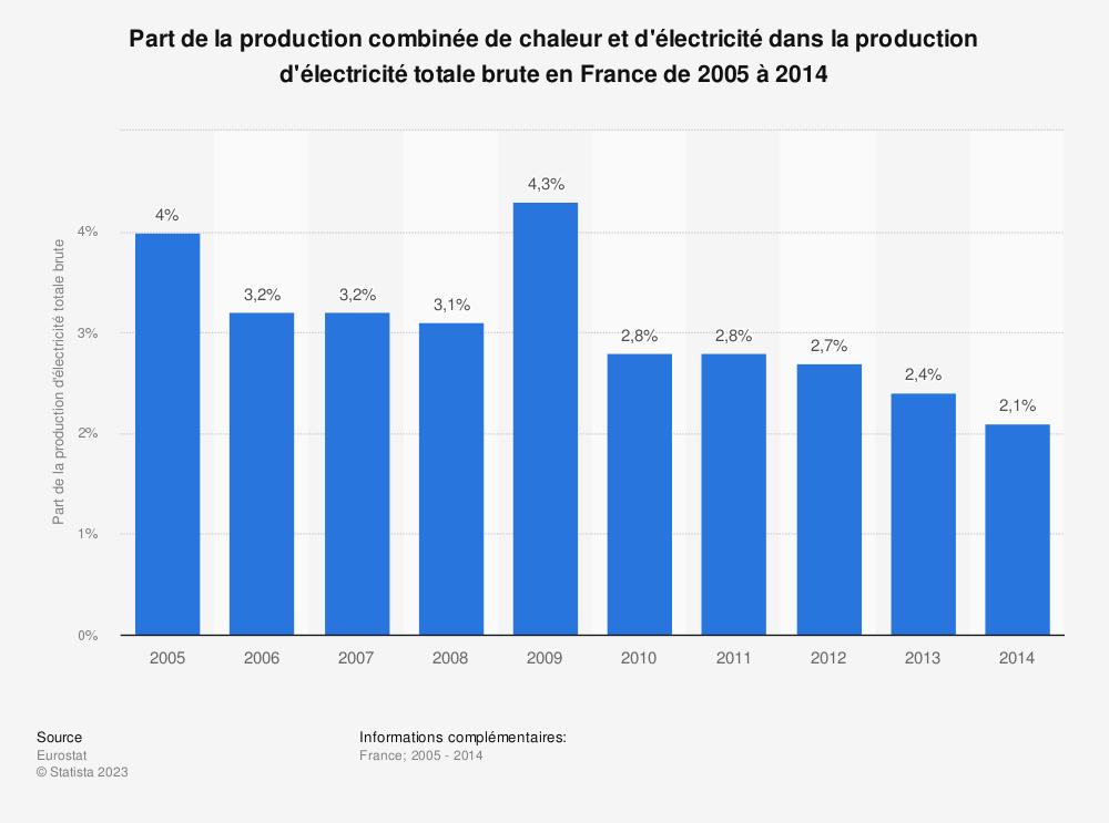 Statistique: Part de la production combinée de chaleur et d'électricité dans la production d'électricité totale brute en France de 2005 à 2014 | Statista