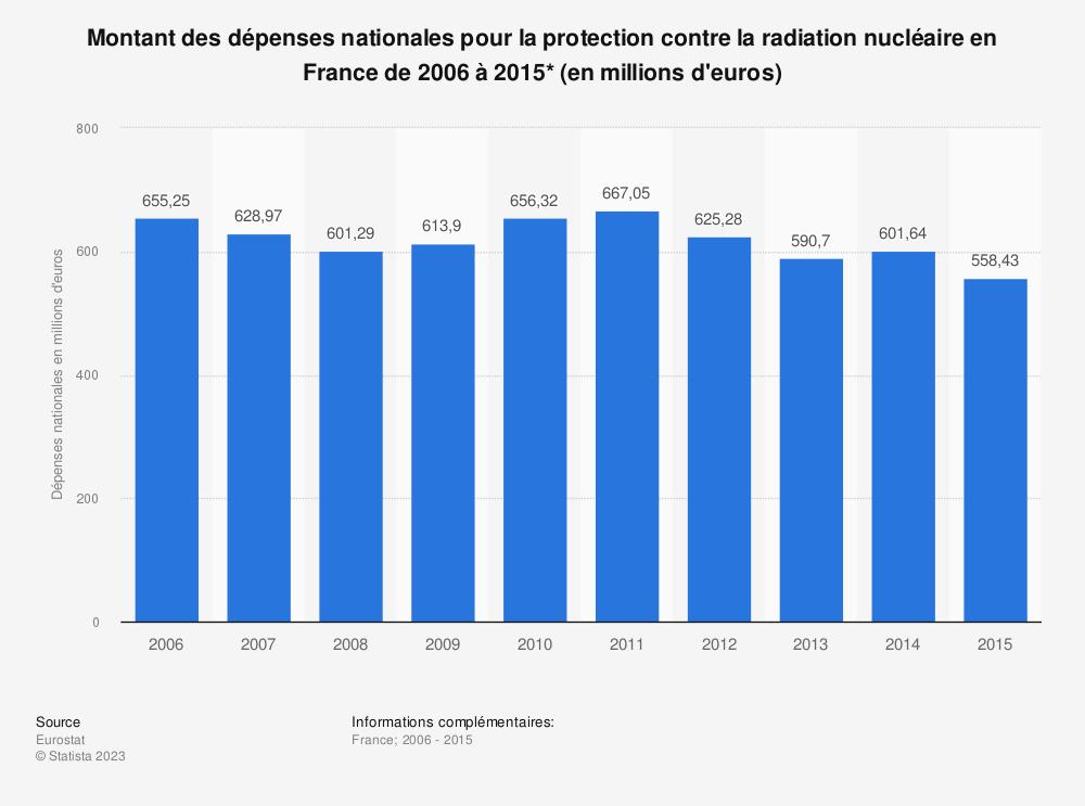 Statistique: Montant des dépenses nationales pour la protection contre la radiation nucléaire en France de 2006 à 2015* (en millions d'euros) | Statista