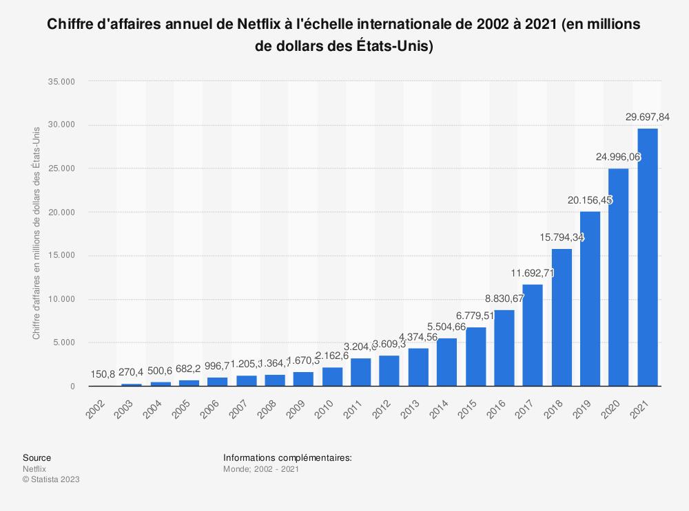 Statistique: Chiffre d'affaires annuel de Netflix à l'échelle internationale de 2002 à 2018 (en millions de dollars des États-Unis) | Statista