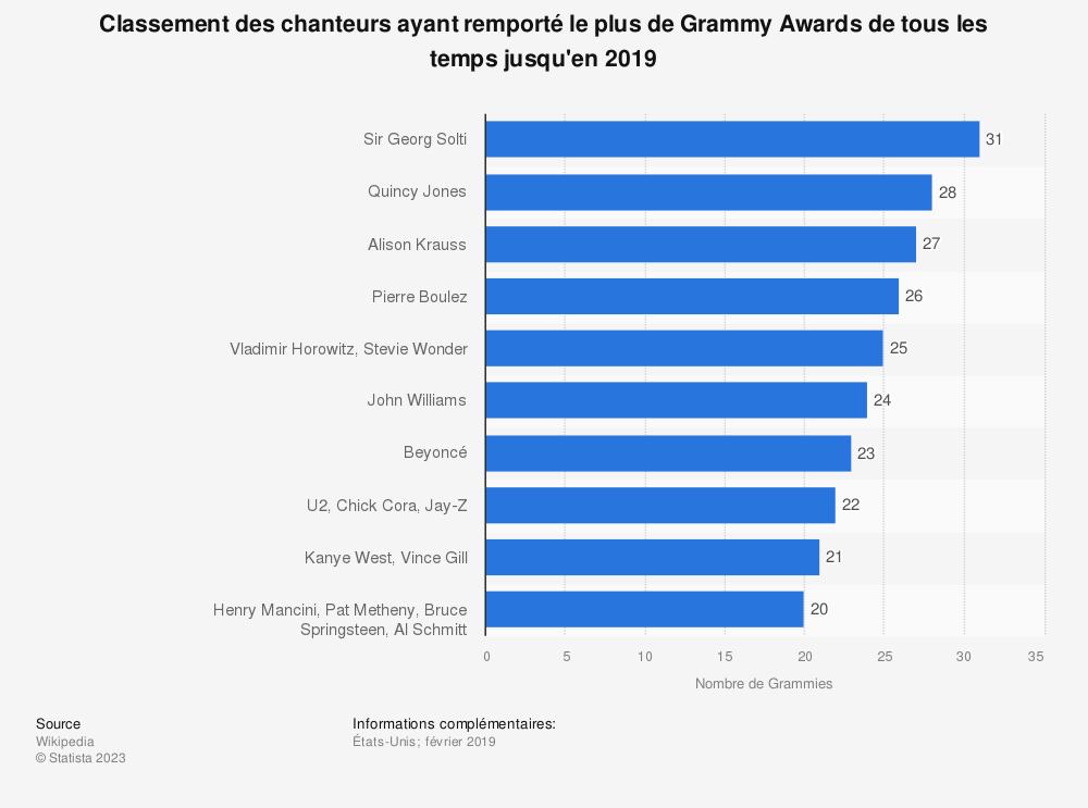 Statistique: Classement des chanteurs ayant remporté le plus de Grammy Awards de tous les temps jusqu'en 2019 | Statista