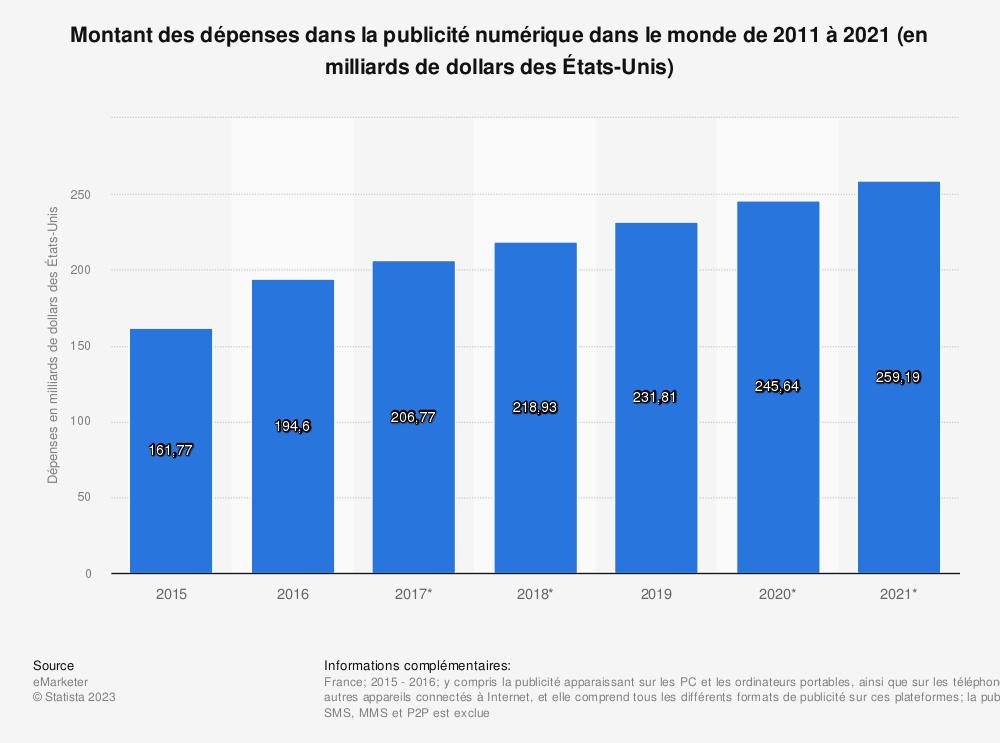 Statistique: Montant des dépenses dans la publicité numérique dans le monde de 2011 à 2021 (en milliards de dollars des États-Unis) | Statista