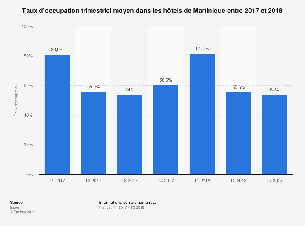 Statistique: Taux d'occupation trimestriel moyen dans les hôtels de Martinique entre 2017 et 2018 | Statista