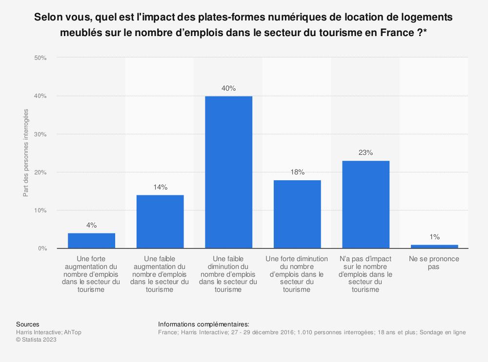 Statistique: Selon vous, quel est l'impact des plates-formes numériques de location de logements meublés sur le nombre d'emplois dans le secteur du tourisme en France?* | Statista