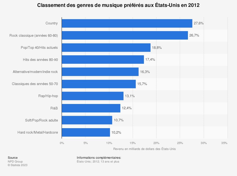 Statistique: Classement des genres de musique préférés aux États-Unis en 2012  | Statista