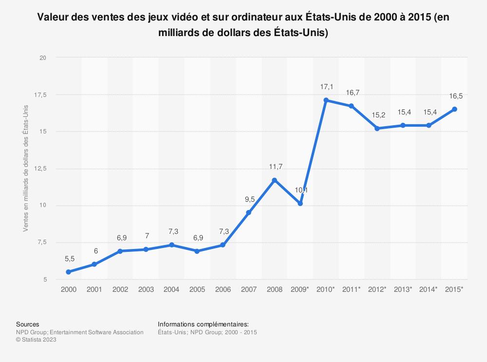 Statistique: Valeur des ventes des jeux vidéo et sur ordinateur aux États-Unis de 2000 à 2015 (en milliards de dollars des États-Unis) | Statista