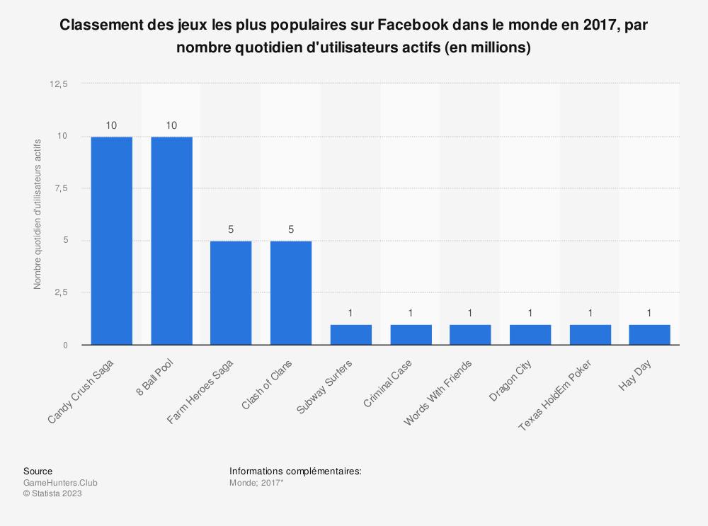 Statistique: Classement des jeux les plus populaires sur Facebook dans le monde en 2017, par nombre quotidien d'utilisateurs actifs (en millions) | Statista