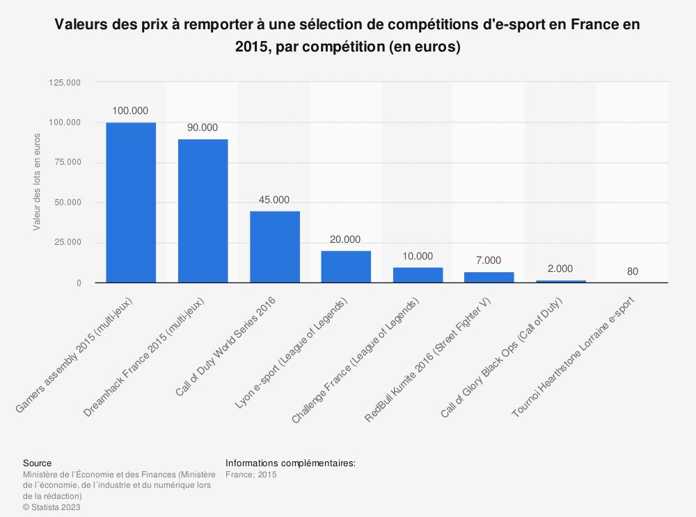 Statistique: Valeurs des prix à remporter à une sélection de compétitions d'e-sport en France en 2015, par compétition (en euros) | Statista