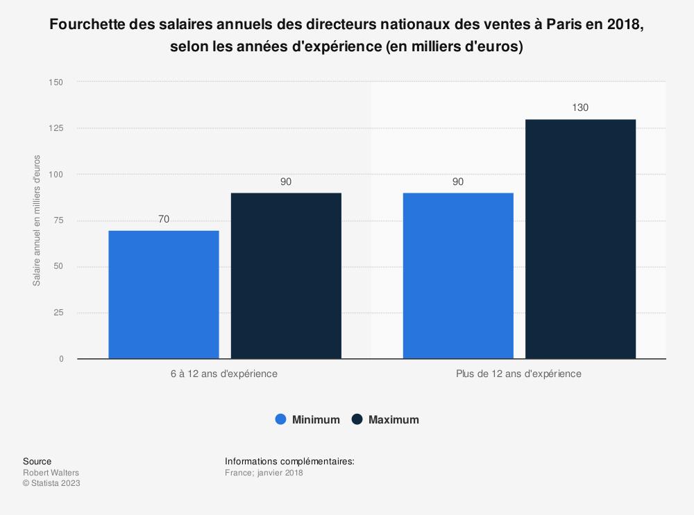 Statistique: Fourchette des salaires annuels des directeurs nationaux des ventes à Paris en 2018, selon les années d'expérience (en milliers d'euros) | Statista