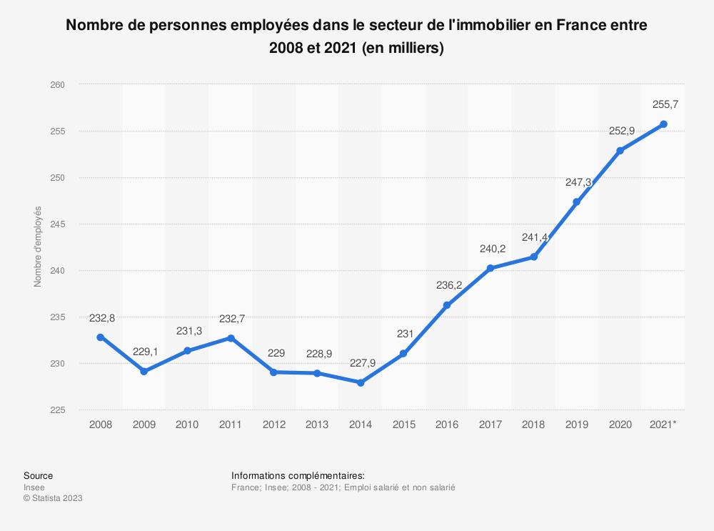 Statistique: Nombre total d'employés du secteur de l'immobilier en France de 2008 à 2016 | Statista
