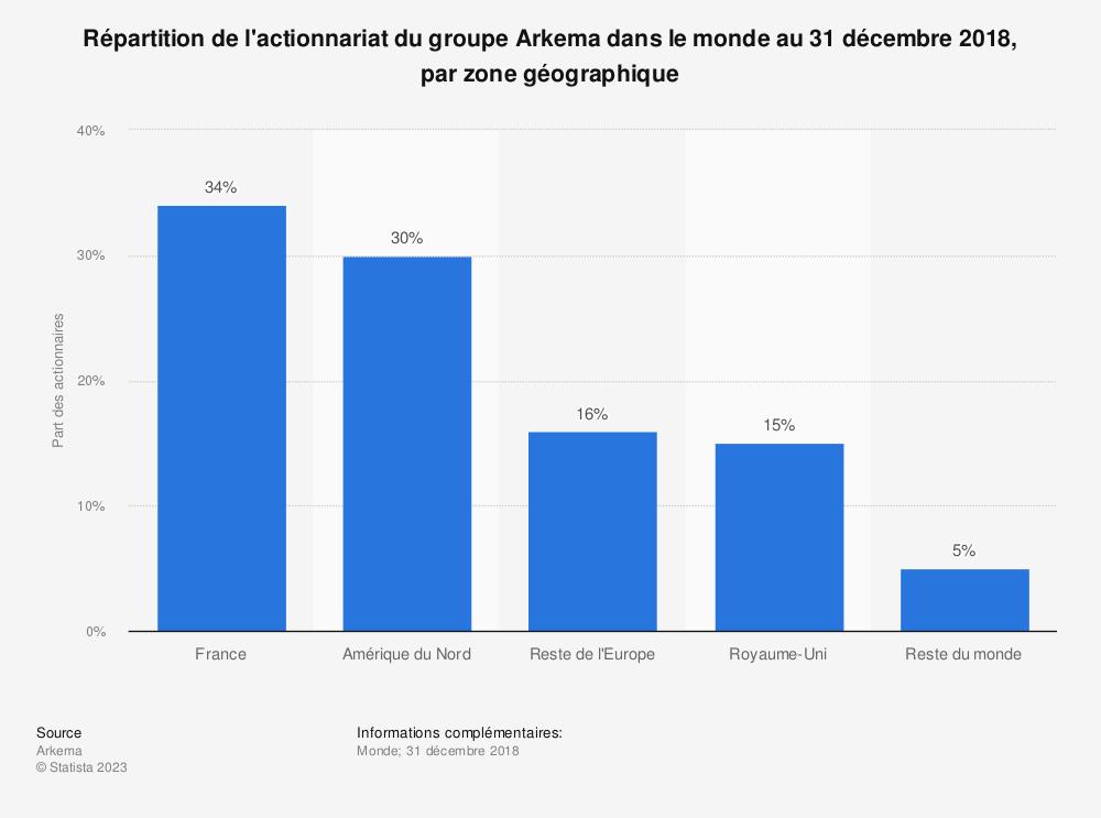 Statistique: Répartition de l'actionnariat du groupe Arkema dans le monde au 31 décembre 2018, par zone géographique | Statista
