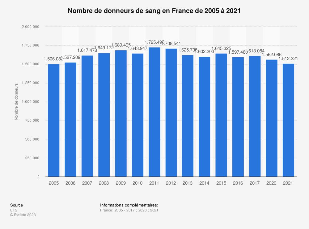 Statistique: Nombre de donneurs de sang en France de 2005 à 2017 | Statista