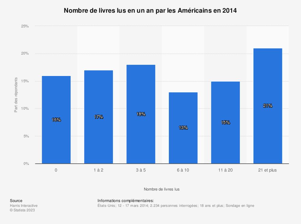Statistique: Nombre de livres lus en un an par les Américains en 2014 | Statista