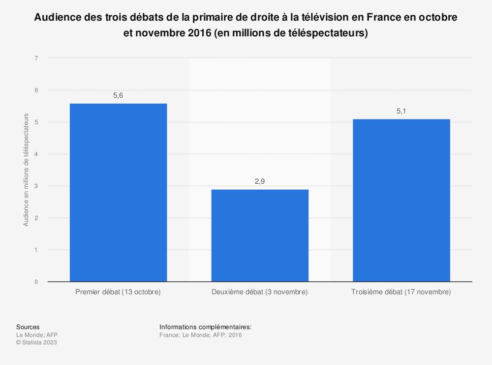 Statistique: Audience des trois débats de la primaire de droite à la télévision en France en octobre et novembre 2016 (en millions de téléspectateurs) | Statista