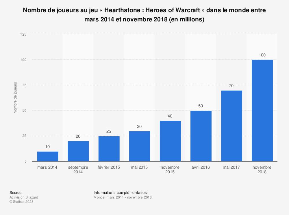 Statistique: Nombre de joueurs au jeu «Hearthstone: Heroes of Warcraft» dans le monde entre mars 2014 et novembre 2018 (en millions)  | Statista