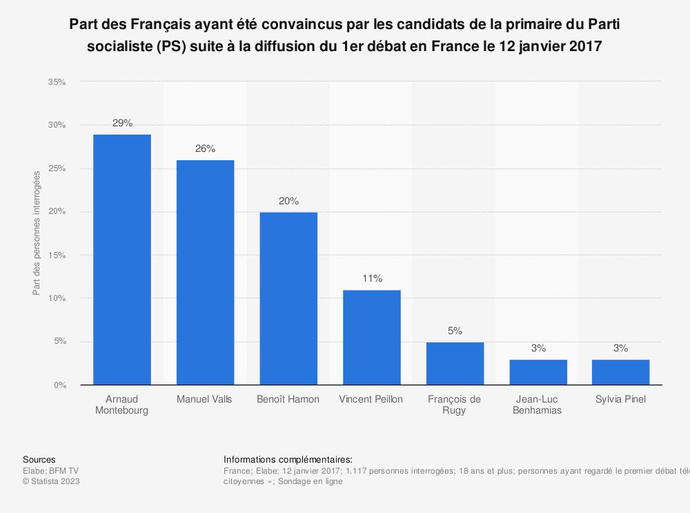 Statistique: Part des Français ayant été convaincus par les candidats de la primaire du Parti socialiste (PS) suite à la diffusion du 1er débat en France le 12 janvier 2017 | Statista