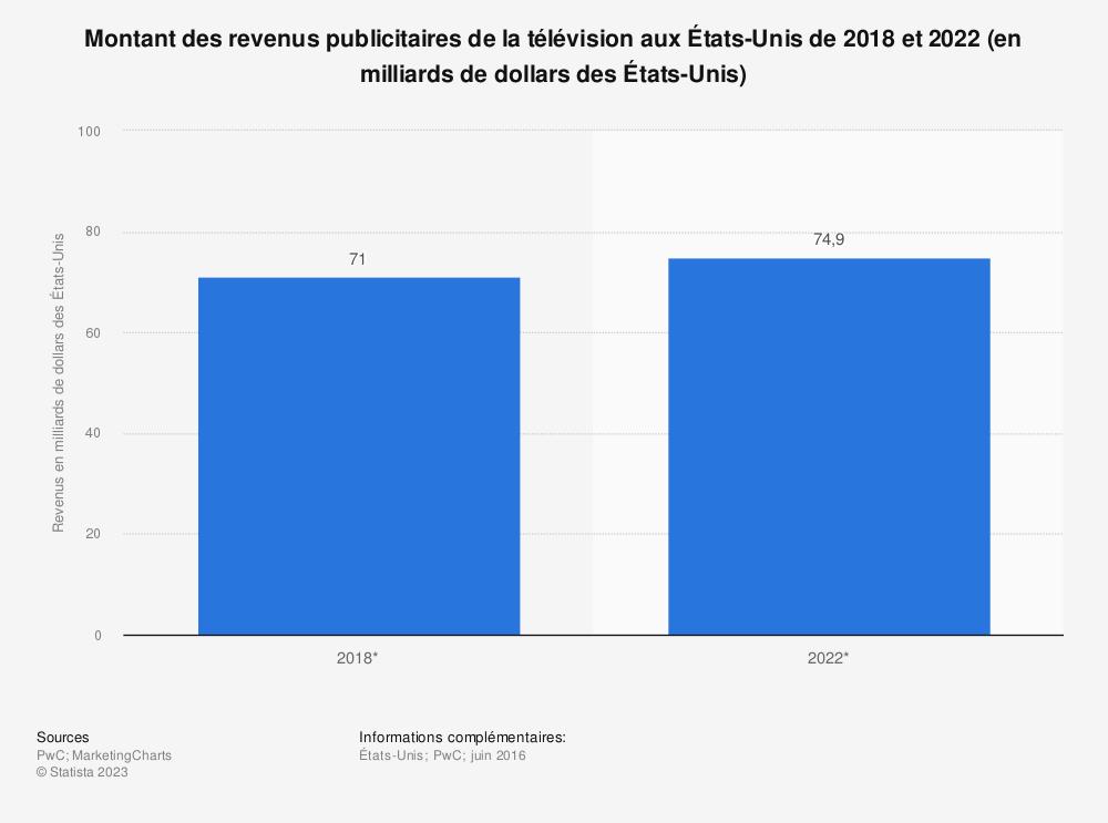 Statistique: Montant des revenus publicitaires de la télévision aux États-Unis de 2018 et 2022 (en milliards de dollars des États-Unis) | Statista