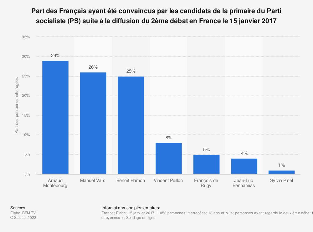Statistique: Part des Français ayant été convaincus par les candidats de la primaire du Parti socialiste (PS) suite à la diffusion du 2ème débat en France le 15 janvier 2017 | Statista