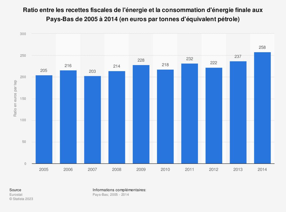 Statistique: Ratio entre les recettes fiscales de l'énergie et la consommation d'énergie finale aux Pays-Bas de 2005 à 2014 (en euros par tonnes d'équivalent pétrole) | Statista