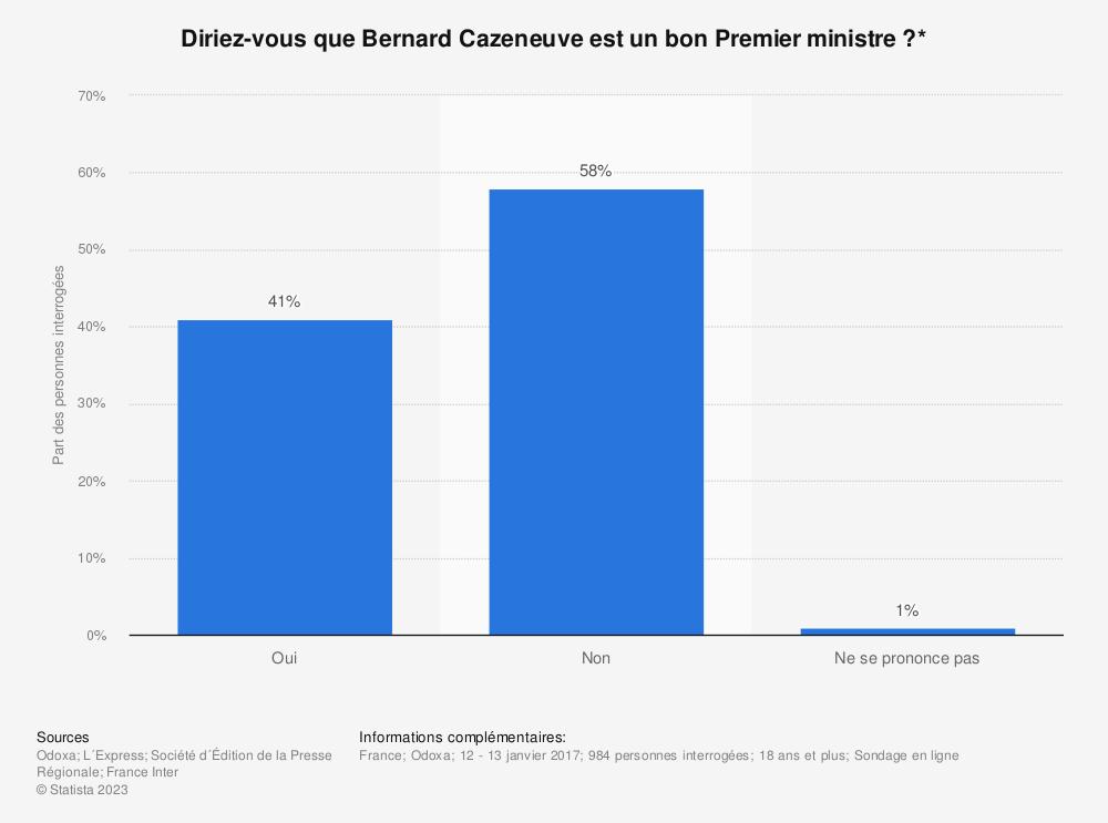 Statistique: Diriez-vous que Bernard Cazeneuve est un bon Premier ministre ?* | Statista