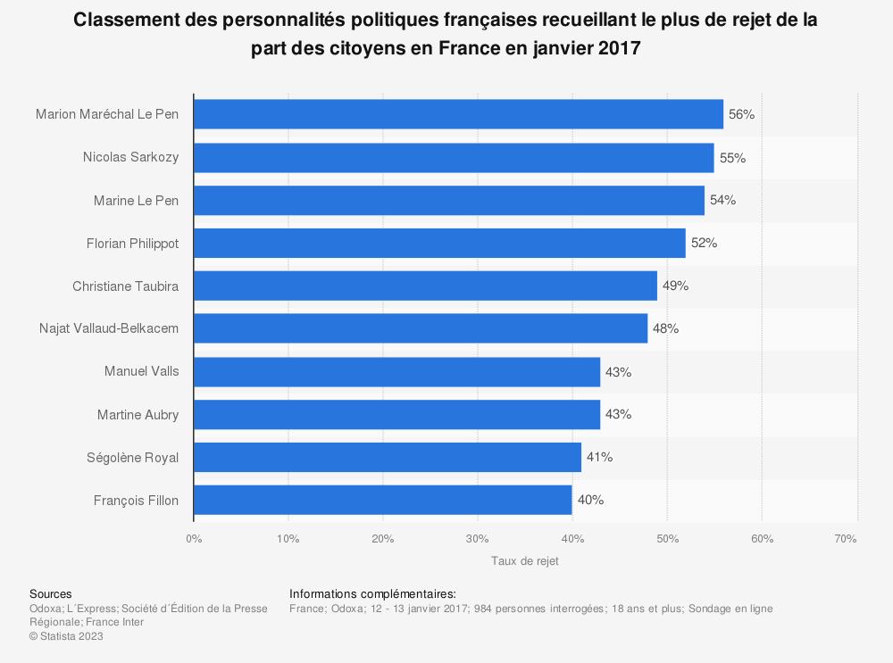 Statistique: Classement des personnalités politiques françaises recueillant le plus de rejet de la part des citoyens en France en janvier 2017 | Statista