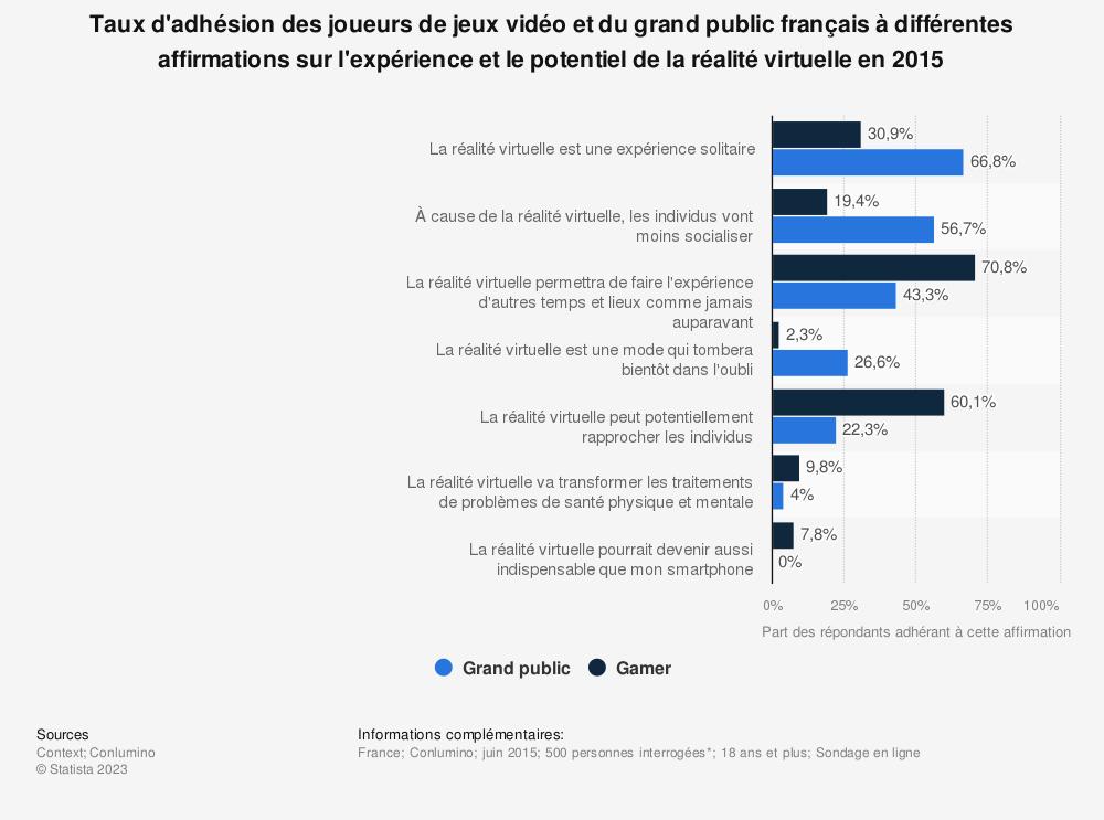 Statistique: Taux d'adhésion des joueurs de jeux vidéo et du grand public français à différentes affirmations sur l'expérience et le potentiel de la réalité virtuelle en 2015 | Statista