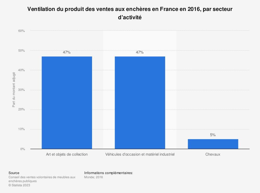Statistique: Ventilation du produit des ventes aux enchères en France en 2016, par secteur d'activité | Statista