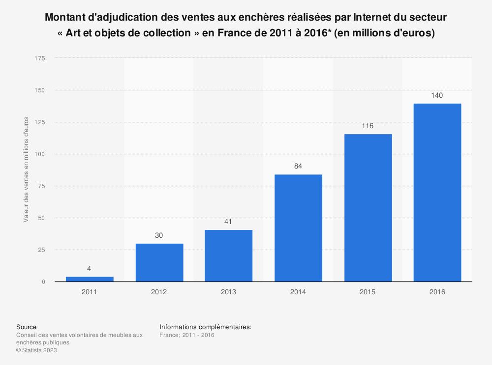 Statistique: Montant d'adjudication des ventes aux enchères réalisées par Internet du secteur «Art et objets de collection» en France de 2011 à 2016* (en millions d'euros) | Statista