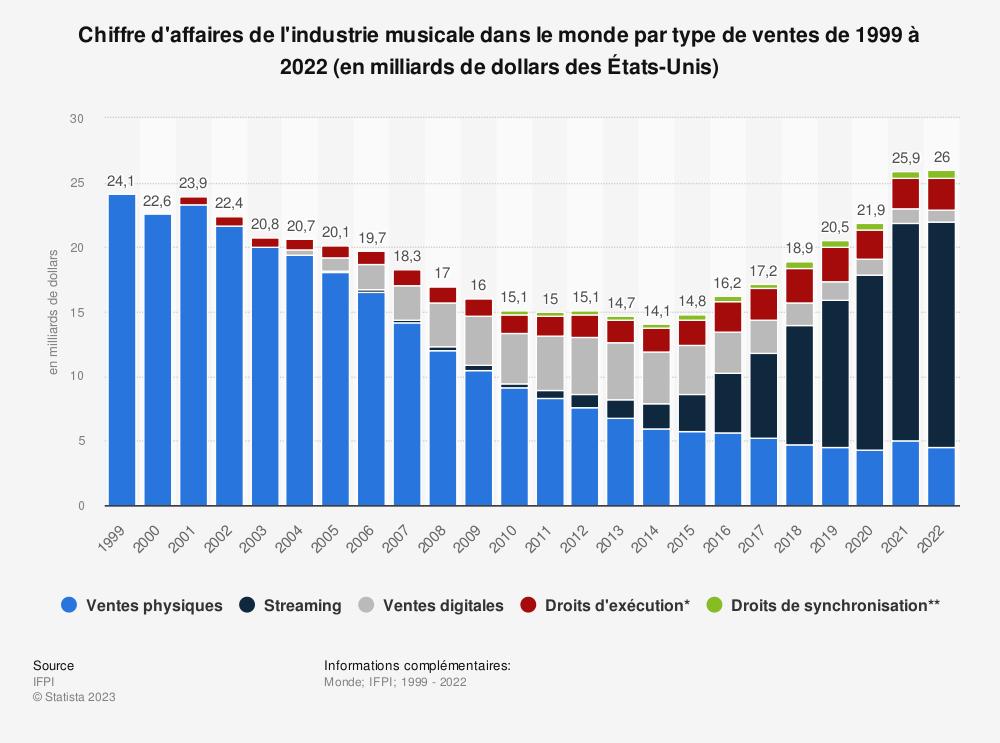 Statistique: Chiffre d'affaires de l'industrie musicale dans le monde de 1999 à 2018 (en milliards de dollars des États-Unis) | Statista