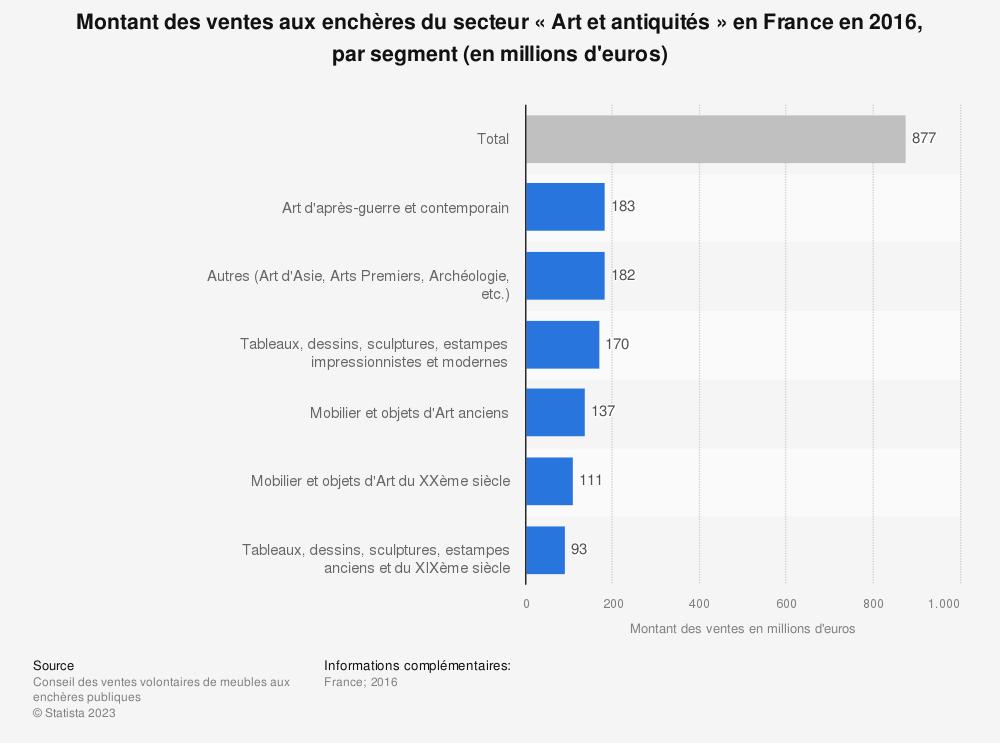 Statistique: Montant des ventes aux enchères du secteur «Art et antiquités» en France en 2016, par segment (en millions d'euros) | Statista