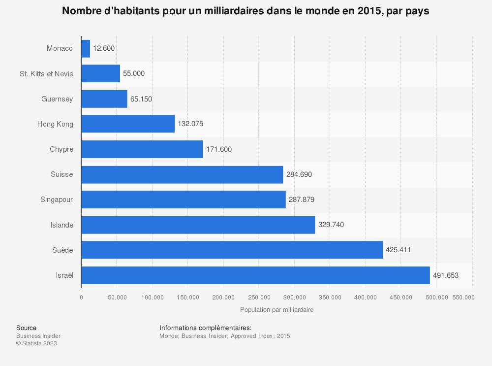 Statistique: Nombre d'habitants pour un milliardaires dans le monde en 2015, par pays | Statista