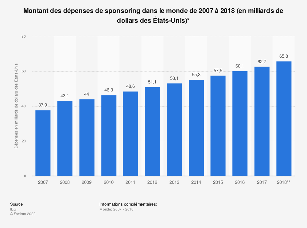 Statistique: Montant des dépenses de sponsoring dans le monde de 2007 à 2018 (en milliards de dollars des États-Unis)* | Statista