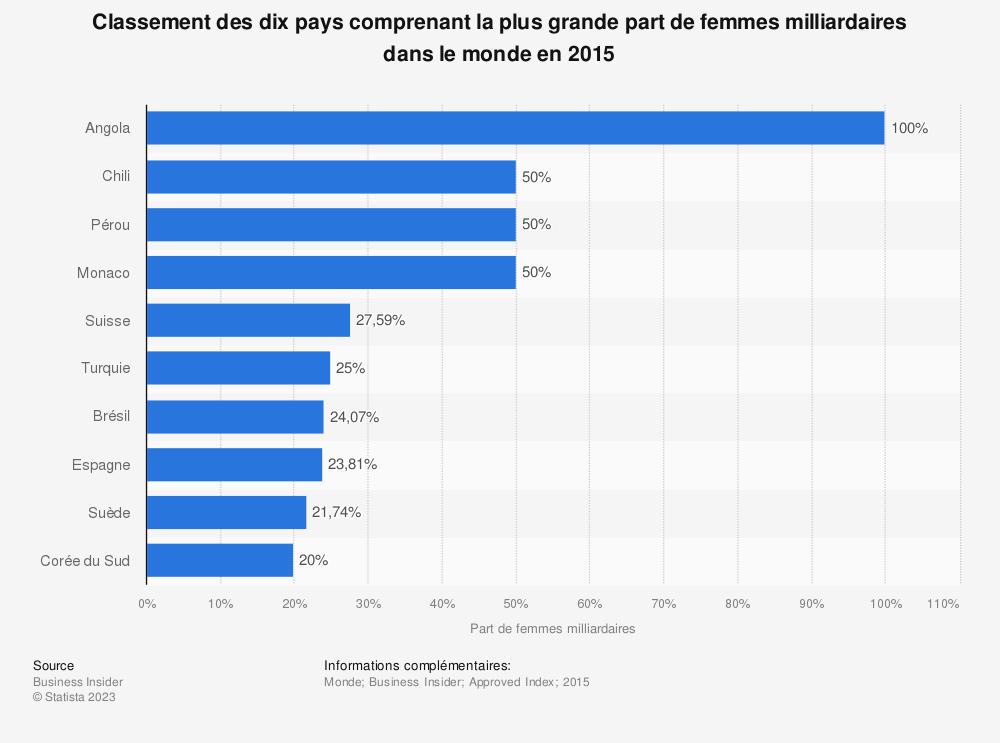 Statistique: Classement des dix pays comprenant la plus grande part de femmes milliardaires dans le monde en 2015 | Statista