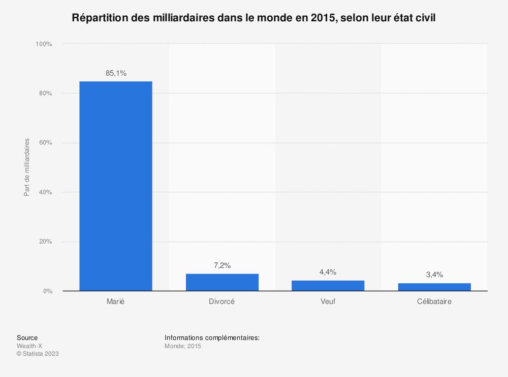 Statistique: Répartition des milliardaires dans le monde en 2015, selon leur état civil | Statista