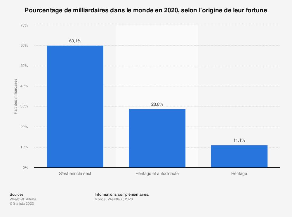 Statistique: Nombre de milliardaires dans le monde en 2018, selon l'origine de leur fortune | Statista