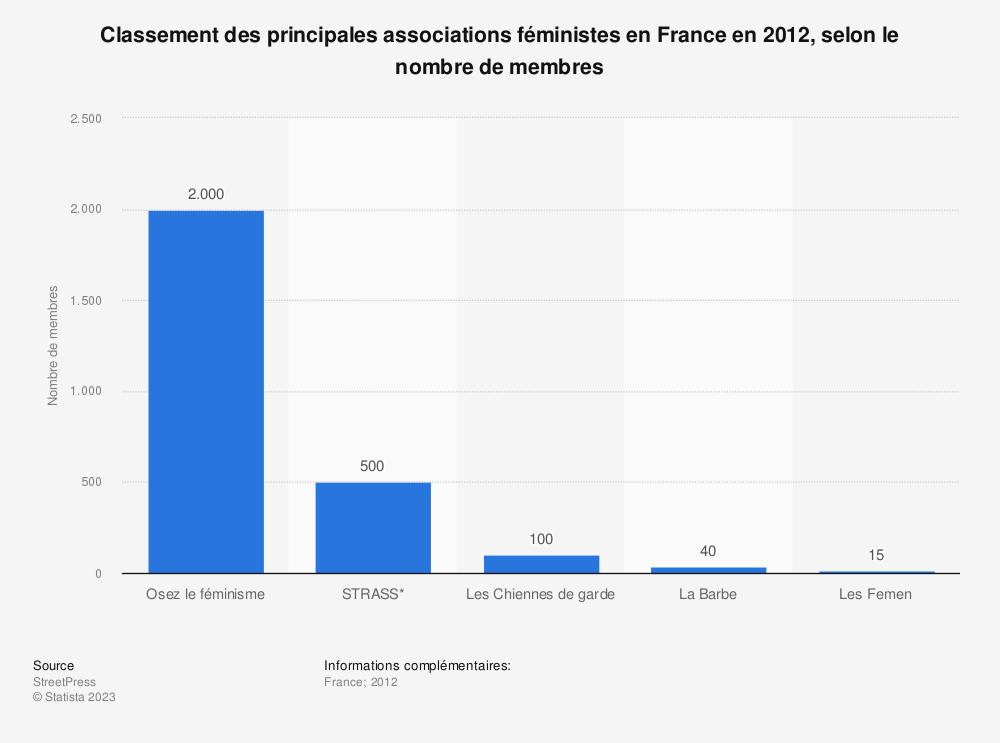 Statistique: Classement des principales associations féministes en France en 2012, selon le nombre de membres | Statista
