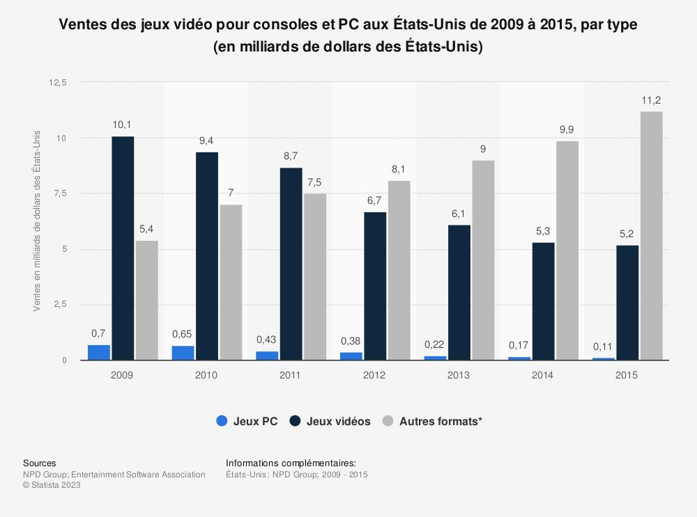 Statistique: Ventes des jeux vidéo pour consoles et PC aux États-Unis de 2009 à 2015, par type (en milliards de dollars des États-Unis) | Statista
