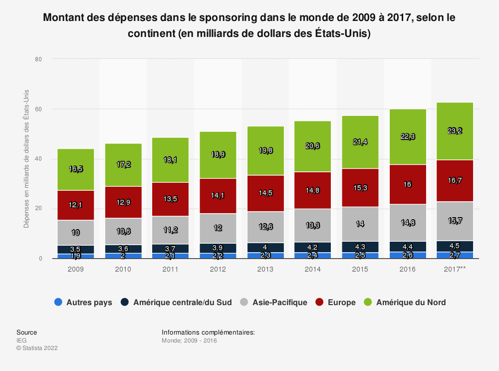 Statistique: Montant des dépenses dans le sponsoring dans le monde de 2009 à 2017, selon le continent (en milliards de dollars des États-Unis) | Statista