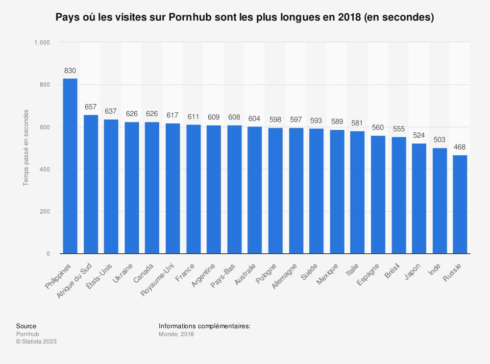 Statistique: Pays où les visites sur Pornhub sont les plus longues en 2018 (en secondes) | Statista
