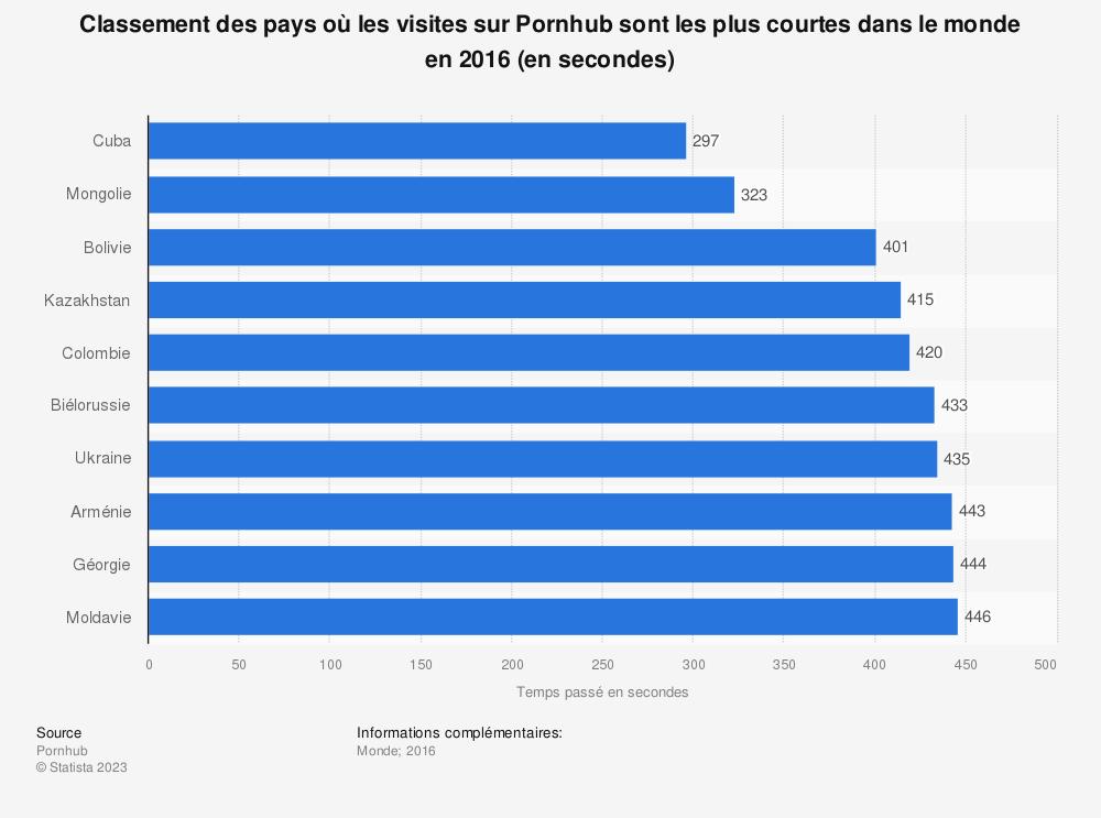 Statistique: Classement des pays où les visites sur Pornhub sont les plus courtes dans le monde en 2016 (en secondes) | Statista