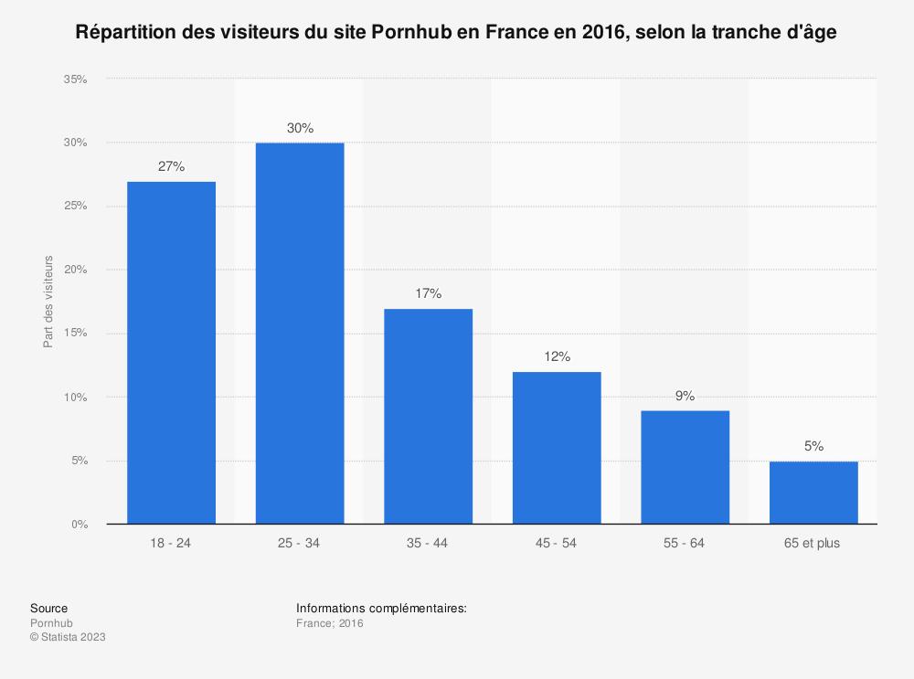 Statistique: Répartition des visiteurs du site Pornhub en France en 2016, selon la tranche d'âge | Statista