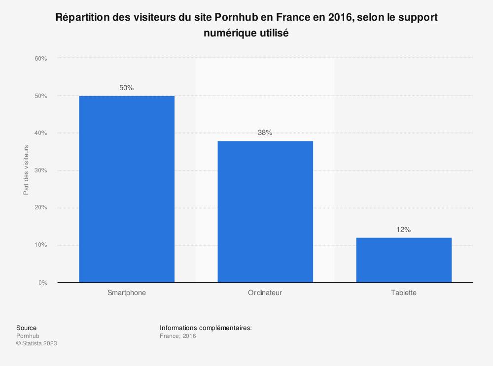 Statistique: Répartition des visiteurs du site Pornhub en France en 2016, selon le support numérique utilisé | Statista
