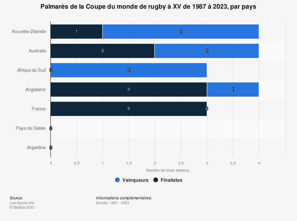 Statistique: Palmarès de la Coupe du monde de rugby à XV de 1987 à 2015, par pays | Statista