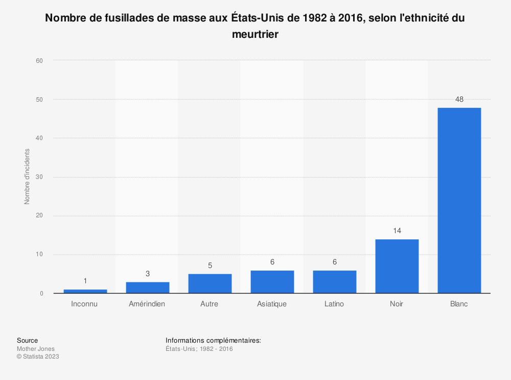 Statistique: Nombre de fusillades de masse aux États-Unis de 1982 à 2016, selon l'ethnicité du meurtrier | Statista