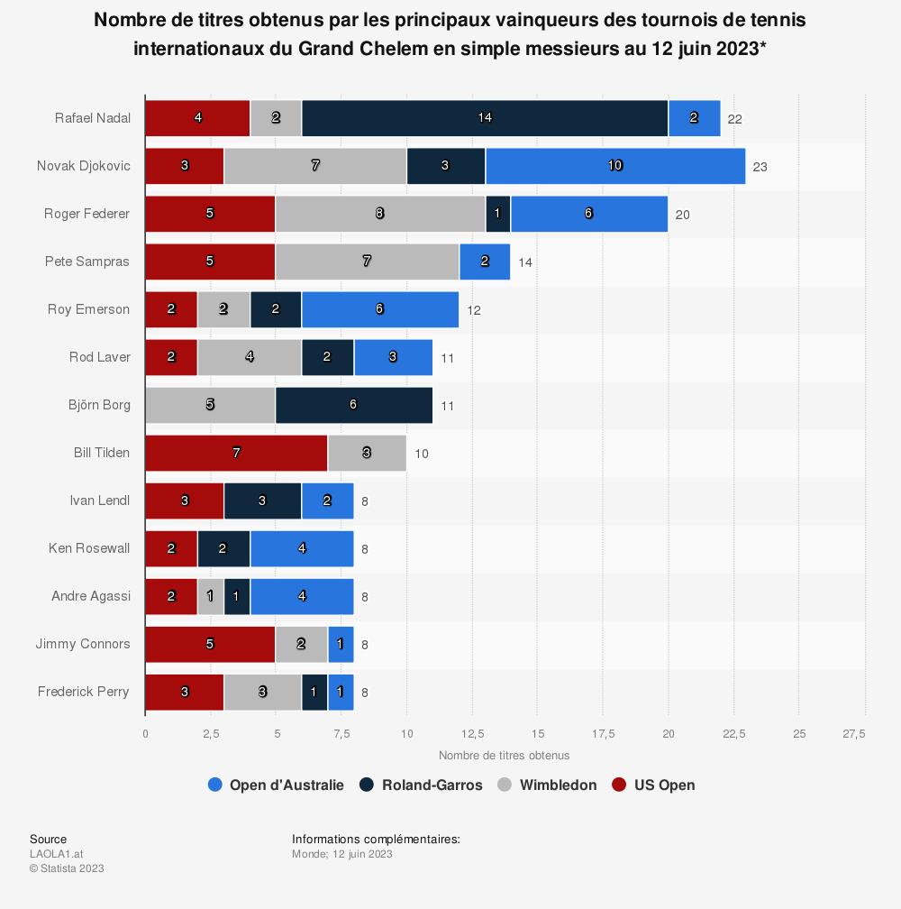 Statistique: Nombre de titres obtenus par les principaux vainqueurs des tournois de tennis internationaux du Grand Chelem en simple messieurs au 1er janvier 2019* | Statista