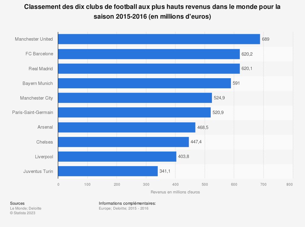 Statistique: Classement des dix clubs de football aux plus hauts revenus dans le monde pour la saison 2015-2016 (en millions d'euros) | Statista